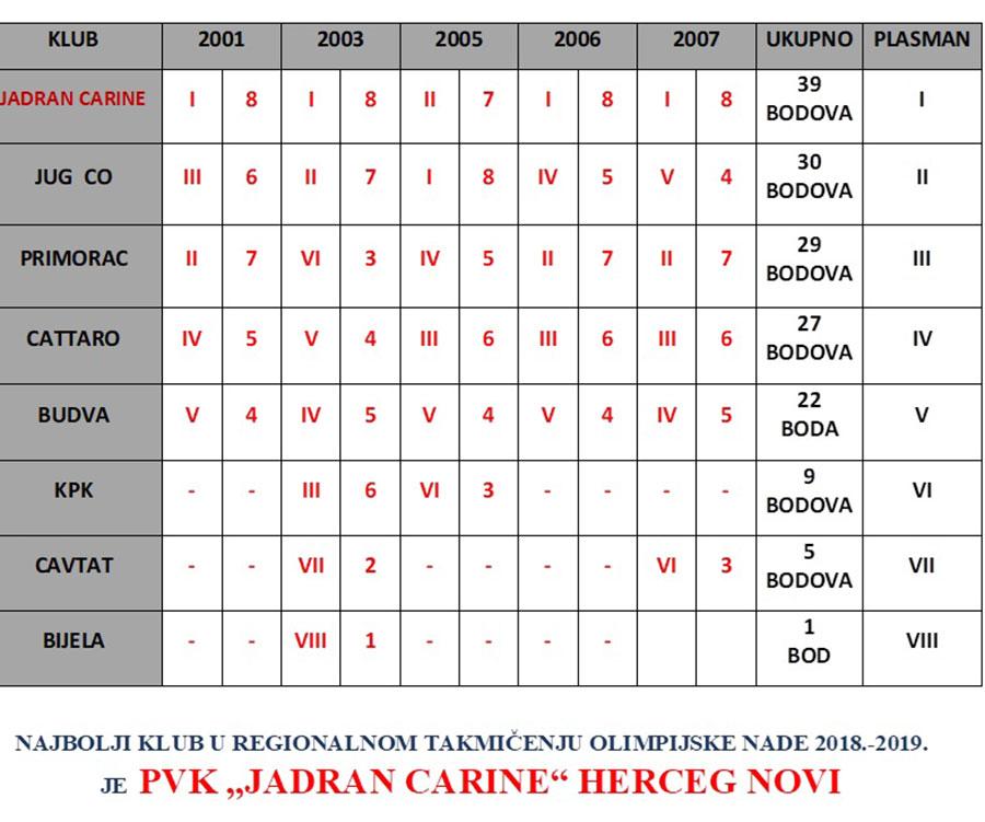 jadran-carine-najuspjesniji-klub-olimijskih-nada-2018-2018