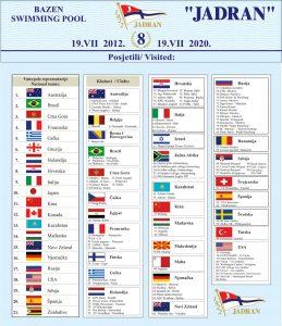 BAZEN-PVK-JADRAN-posjetioci-2012-2020
